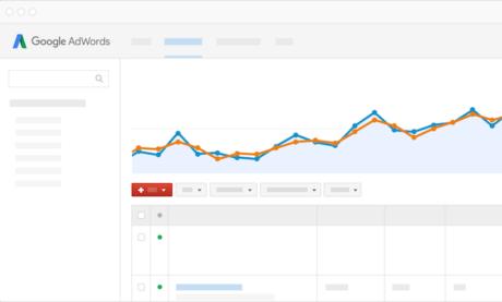 Cómo Dominar AdWords Utilizando Variantes Cercanas