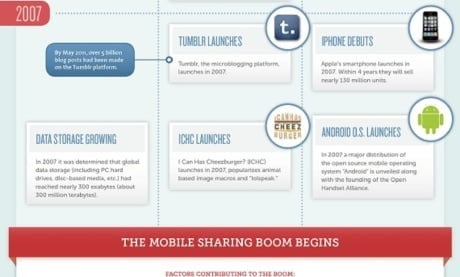 The History Of Photo Sharing