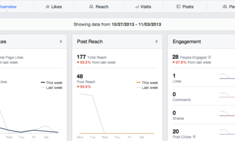 What You Need to Know About Facebook's New Insights and Analytics