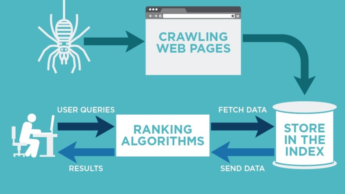 Want More Traffic? Deindex Your Pages  Here's Why