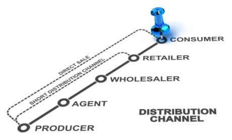 Canais de Distribuição: O Que São, Os 3 Tipos e Os Principais Canais