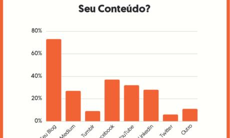 17 Gráficos Que Mostram o Futuro do Marketing de Conteúdo