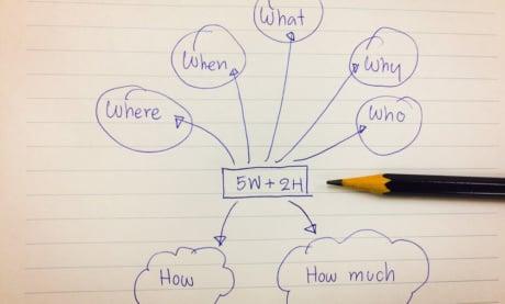 5W2H: O Que É e Como Montar Um Plano De Ação em 2020